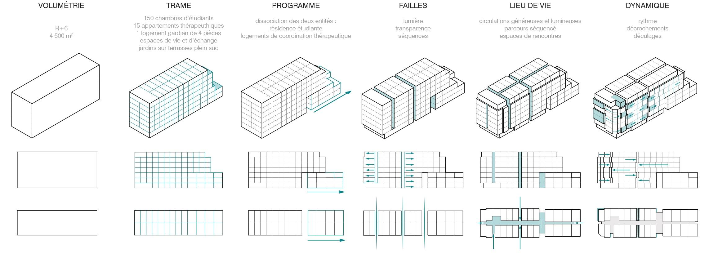 Diagrammes conceptuels
