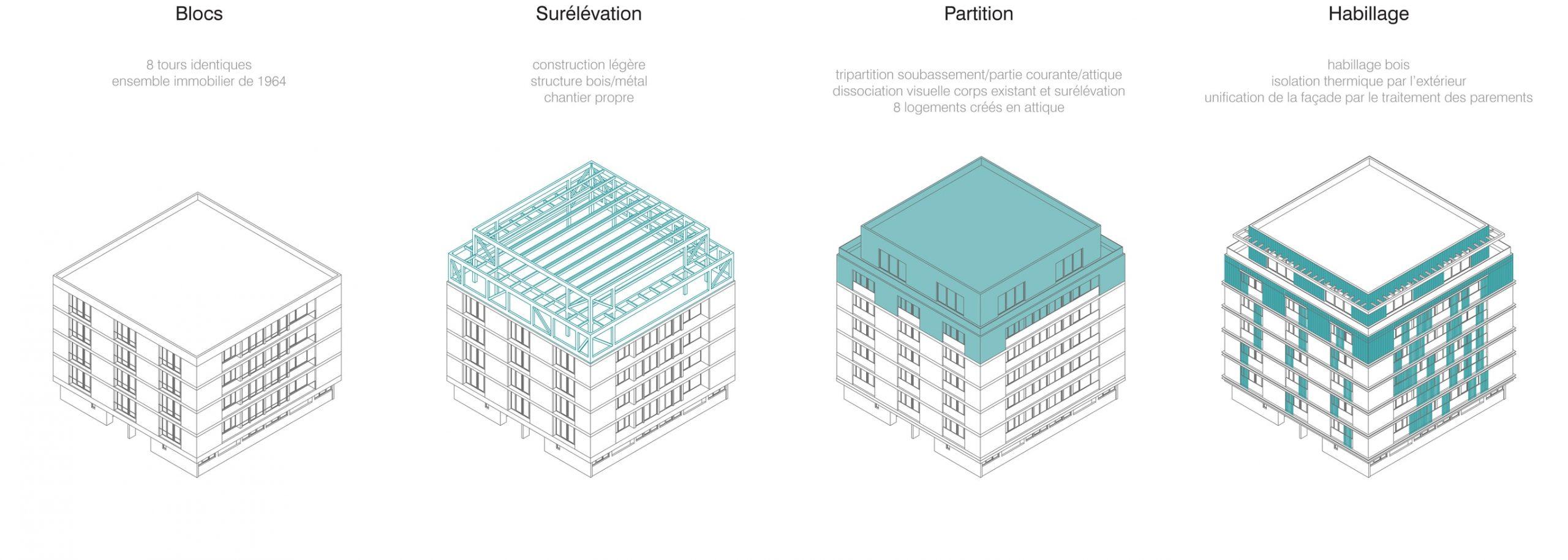 Blocs / Surélévation / Partition / Habillage