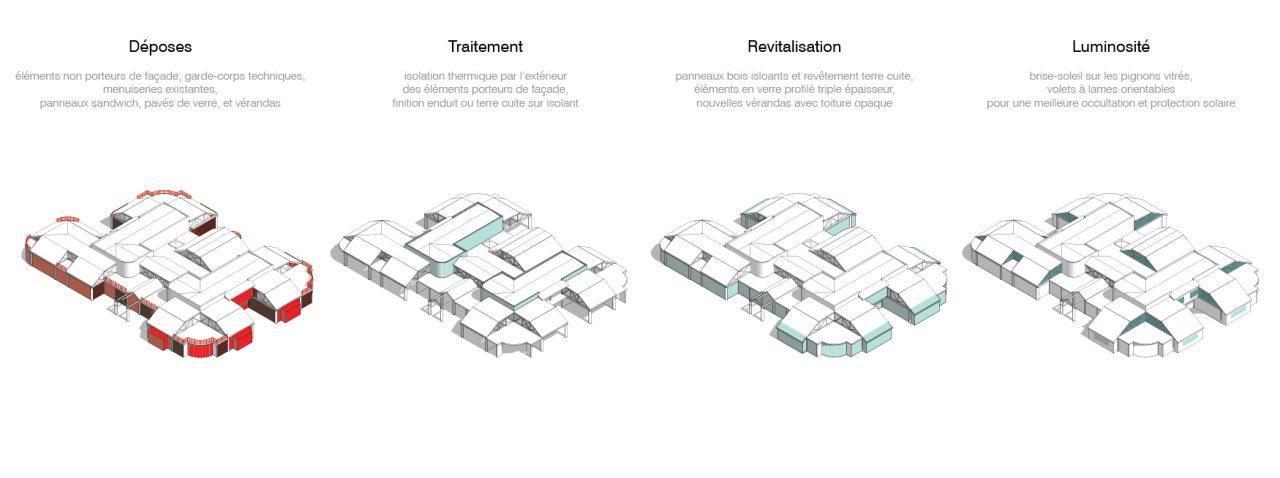 Concept générateur du projet.